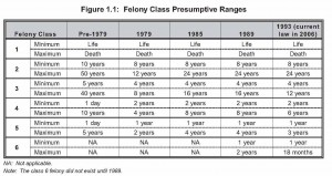 Colorado FELONY Adult Sentencing Laws Chart